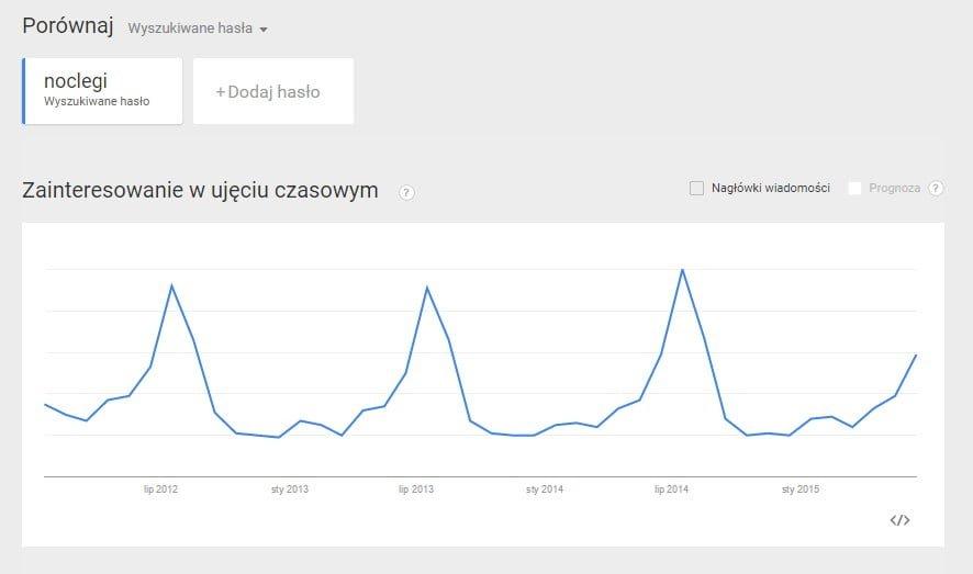 Prezentacja na wykresie popularności frazy w czasie w Google Trends