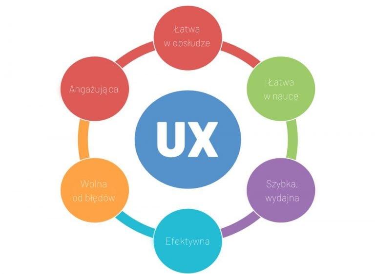 projektowanie ux
